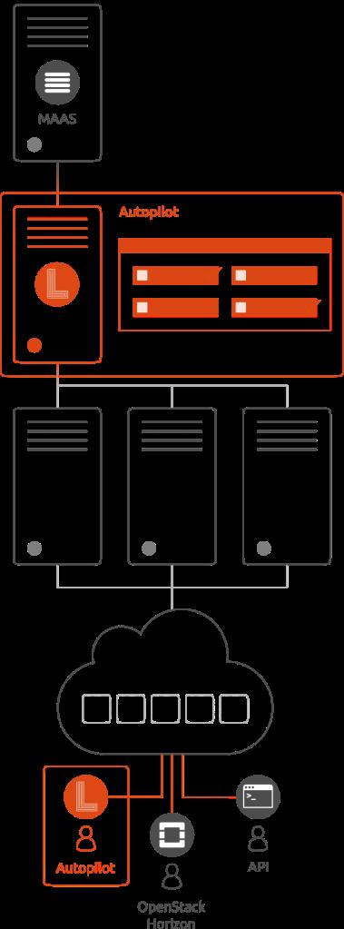 diagram-cloud-openstack-autopilot2
